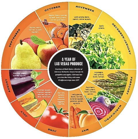 Vegas Seven Produce Wheel